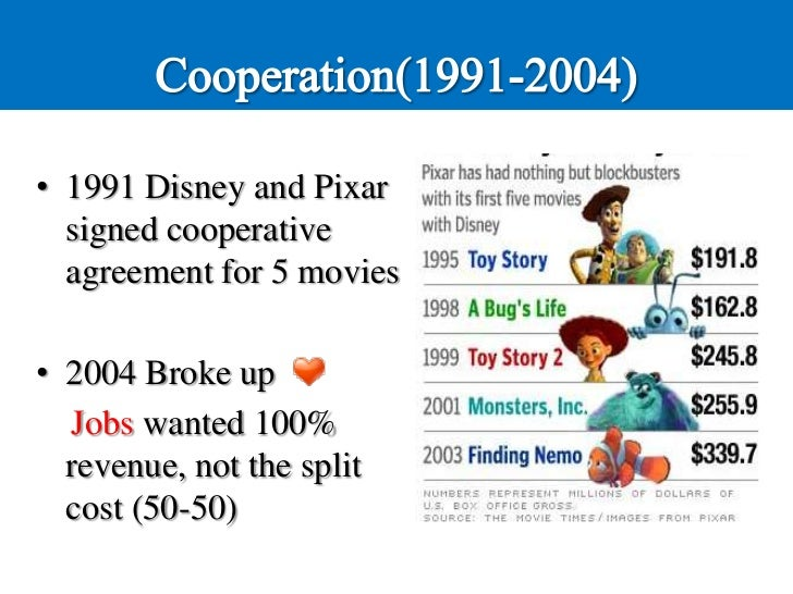 pixar animation essays The walt disney company is a well-known animation company founded by walt and roy in 1923 they first start as the disney brothers cartoon studio the company is best known from the walt disney studios walt disney create two first animation which his snow white and the seven dwarfs they later.