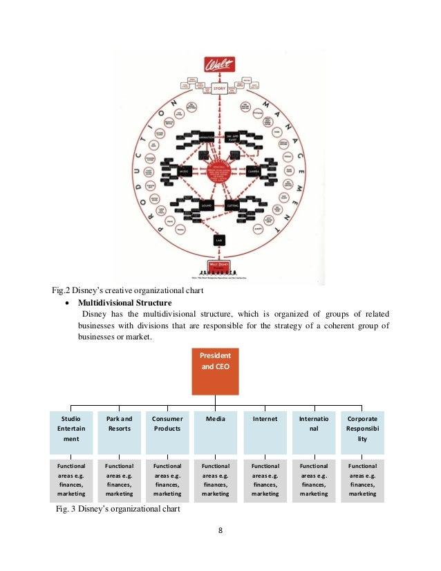 Organizational structure chart template 2