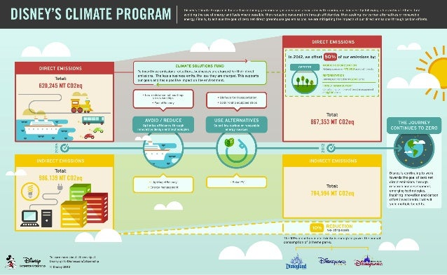 Disney's Climate Program Infographic