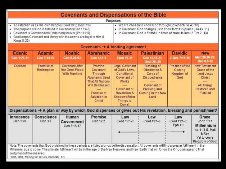 Covenants and Dispensations (Cross Platform View)