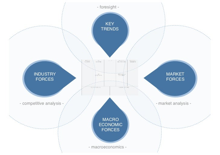 internal forces and trends View notes - swott analysis paper and table from bus bus471 at devry long beach  internal environmental analysis the internal forces and trends consider in this.