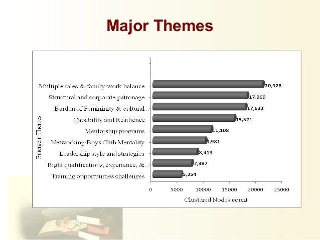 Writing Dissertation Presentation