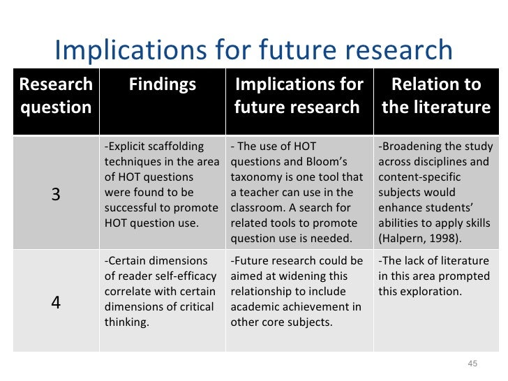 present research findings dissertation Discussing your findings your dissertation you've conducted your research, analyzed your findings but don't dwell on the future at the expense of the present.