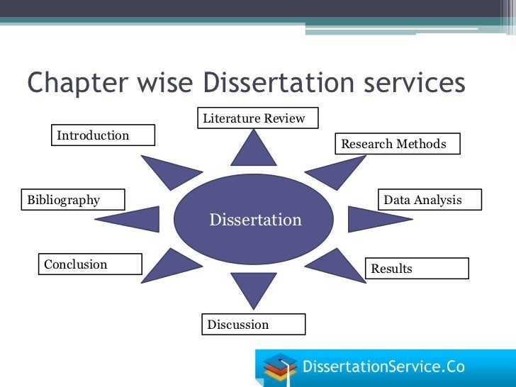 Masters Dissertation Services Methodology Structure