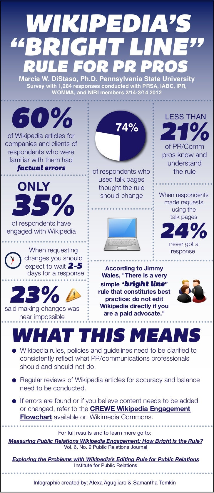 Infographic: Measuring PR Pros' Engagement with Wikipedia