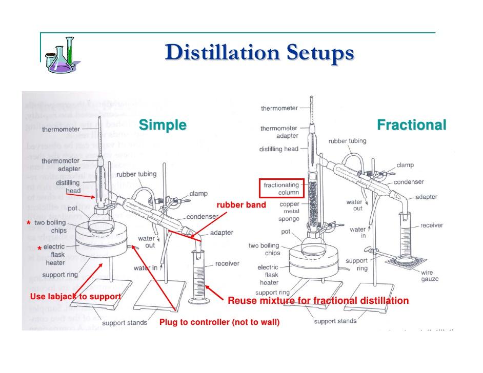 optimization of distillation column experiment Equipment for distillation, gas absorption,  column diameter and pressure drop  optimization and equipment design.