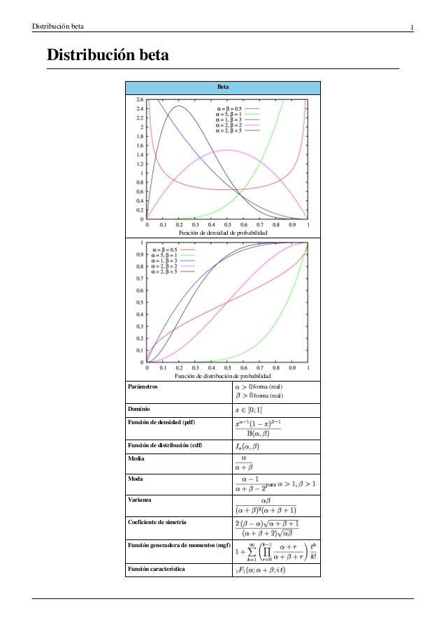 Distribución beta 1 Distribución beta Beta Función de densidad de probabilidad Función de distribución de probabilidad Par...