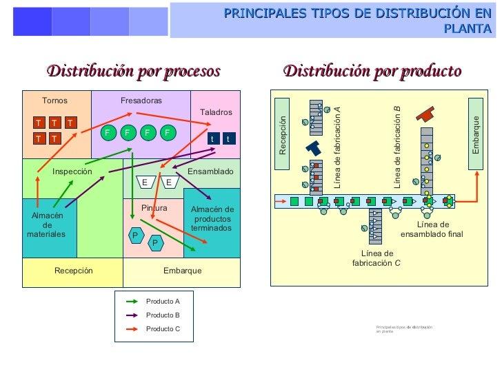 distribucin-fsica-de-las-instalaciones-4-728.jpg?cb=1226862970