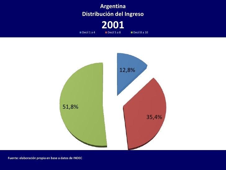 Distribución del ingreso en la Argentina 2001 2007