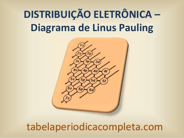 tabelaperiodicacompleta.comDISTRIBUIÇÃO ELETRÔNICA –Diagrama de Linus Pauling
