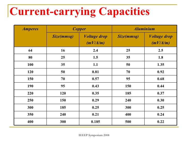 amp wiring wire size chart amp load for wire sizes