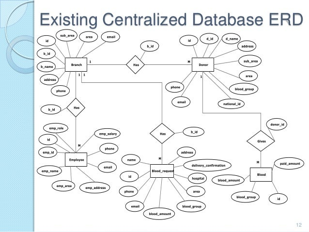 distributed blood bank management system database      existing centralized database erd