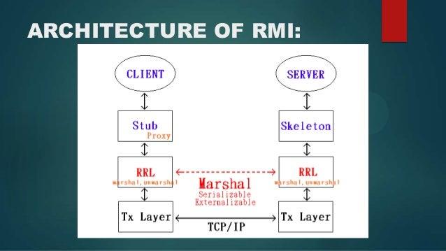 Remote Method Invocation (Java RMI)