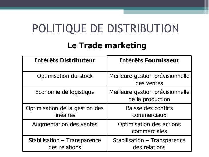 gueste distribution