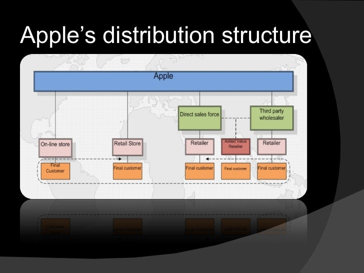 distribution structure of apple Case analysis of apple incorporation industry structure distribution related apple has always been a leader in the use of automated systems and the.