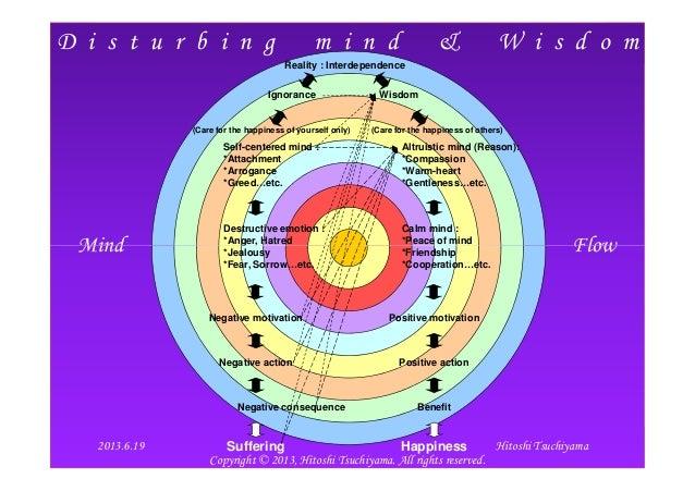 D i s t u r b i n g m i n d & W i s d o mMind FlowReality : InterdependenceIgnorance WisdomSelf-centered mind :*Attachment...