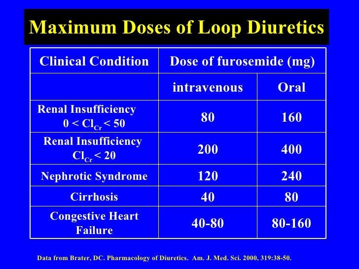 Cirrhosis And Lasix
