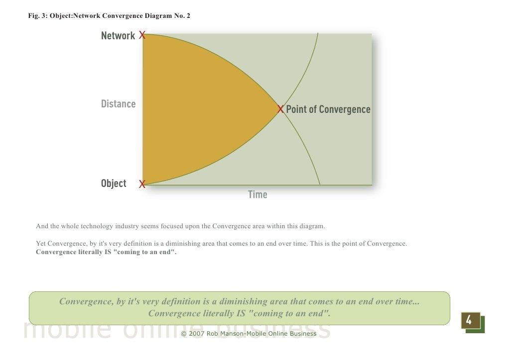 Convergence Diagram Convergence Diagram no
