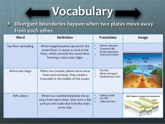 divergent boundary On another word for ocean floor
