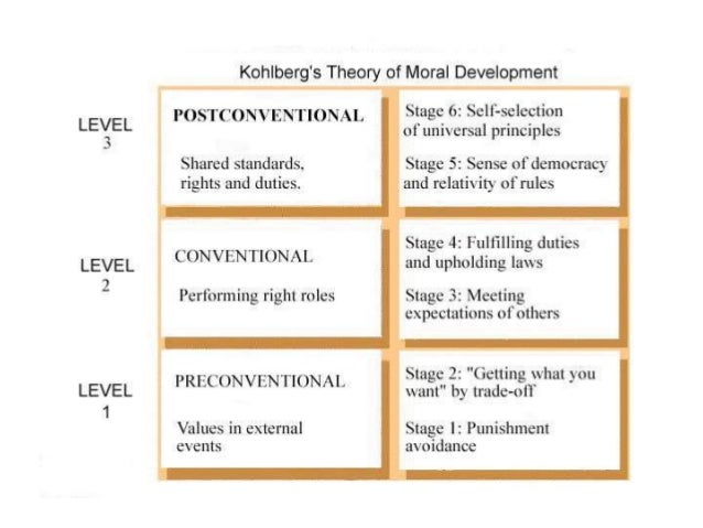 Summary of Kohlberg  At stage 1 children think of what is right as that which authority says is right. Doing the right th...