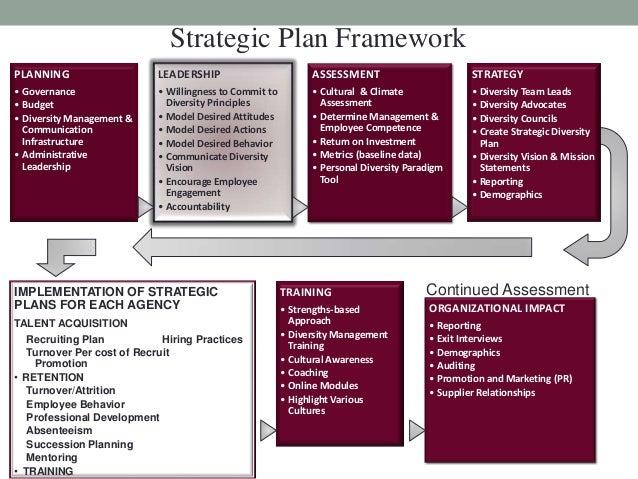 Diversity workplace business plan