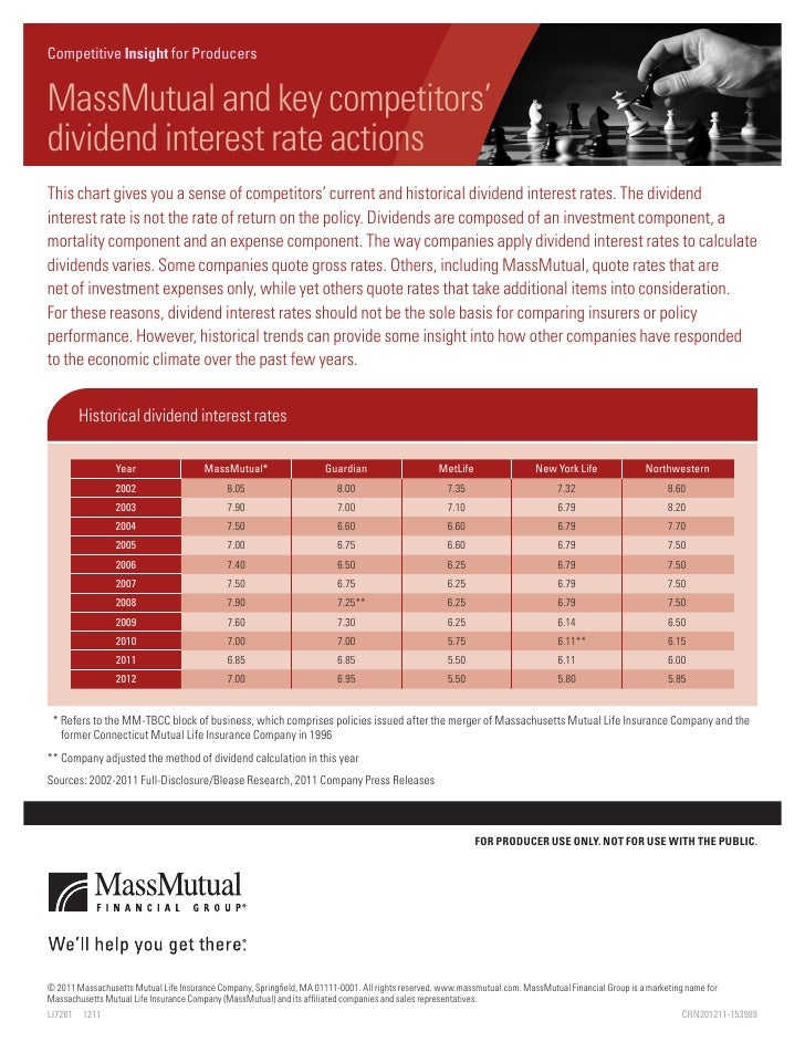 CompetitiveNewsletter Insight for ProducersMassMutual and key competitors'Newsletter Headlinedividend interest rate action...