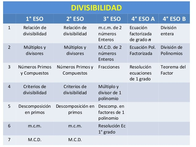 DIVISIBILIDAD 1° ESO 2° ESO 3° ESO 4° ESO A 4° ESO B 1 Relación de divisibilidad Relación de divisibilidad m.c.m. de 2 núm...