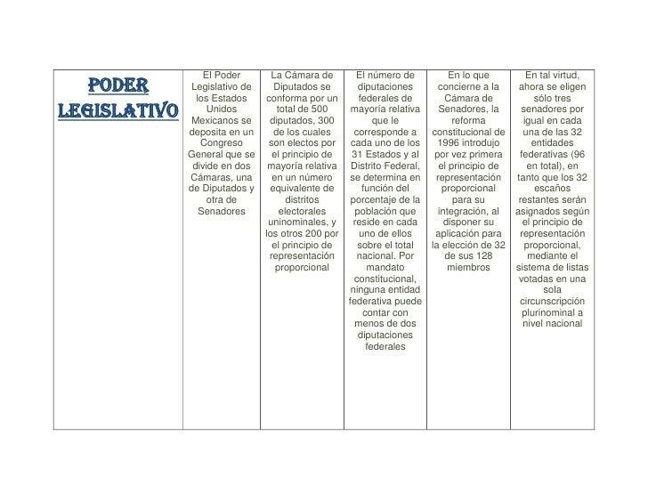 PODER LEGISLATIVOEl Poder Legislativo de los Estados Unidos Mexicanos se deposita en un Congreso General que se divide en ...