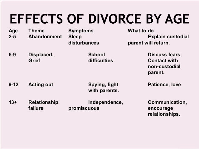 an analysis of divorce and effects in children Since there is so much discussion of the effects of divorce on children this analysis was that children from have substantial effects on children's.