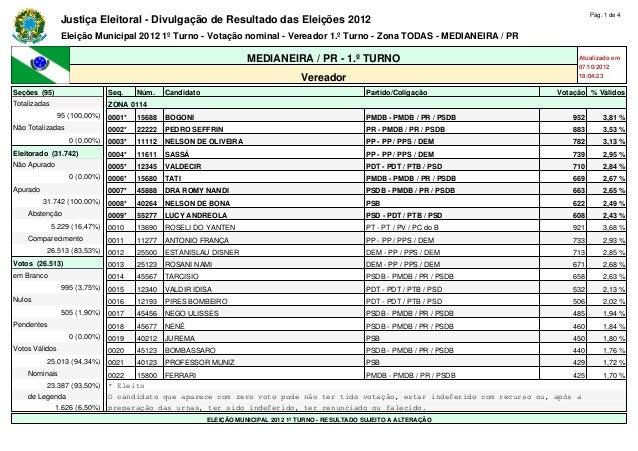 Pág. 1 de 4                Justiça Eleitoral - Divulgação de Resultado das Eleições 2012                Eleição Municipal ...
