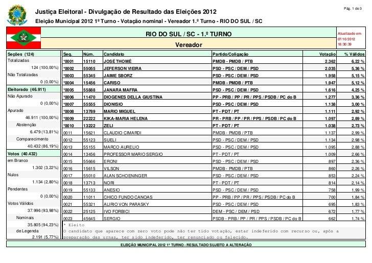 Votação para Vereador em Rio do Sul. pdf