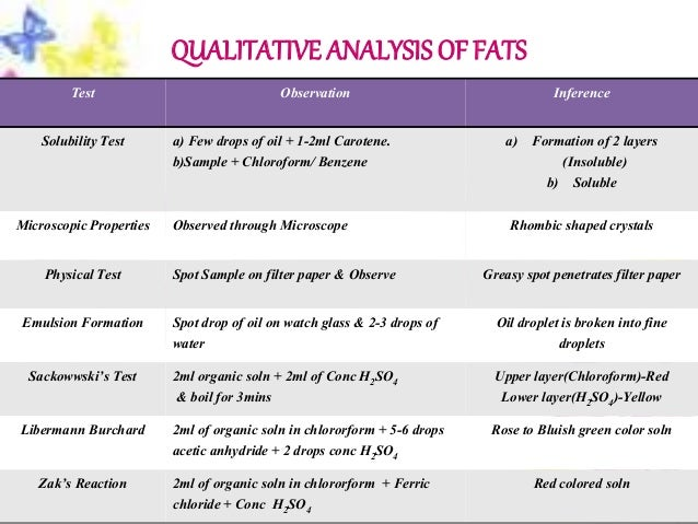 qualitative analysis of lipids Qualitative tests for carbohydrates introduction in this practical experiment there are given there are qualitative food tests that are regularly used to identify the presence of these carbohydrates in foodstuffs food group tables lipids proteins carbohydrates.