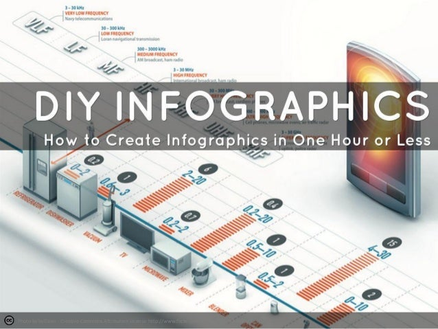How to create infographics in one hour or less