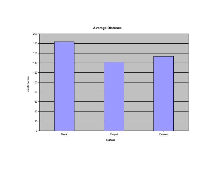 Average Distance              200              180              160              140              120centimeters          ...