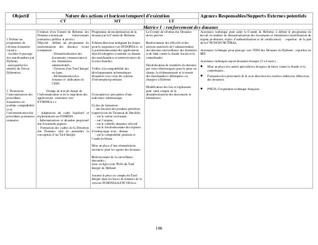 106 Nature des actions et horizon temporel d'exécutionObjectif CT MT LT Agences Responsables/Supports Externes potentiels ...