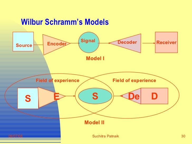 Schramm's Model of Communication