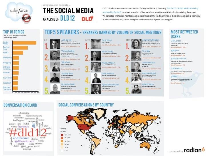 The Social Media Analysis of DLD12