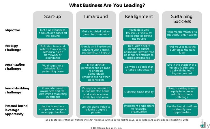 What Business Are You Leading?                     Start-up                           Turnaround                          ...