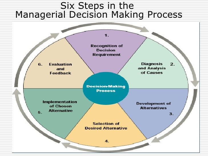 6 step decision-making process