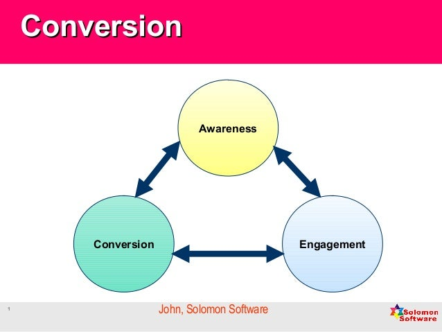 Digital Marketing  Conversion