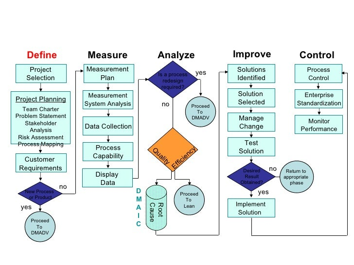 Flowchart  DMAIC Tools  DMAIC Process Improvement