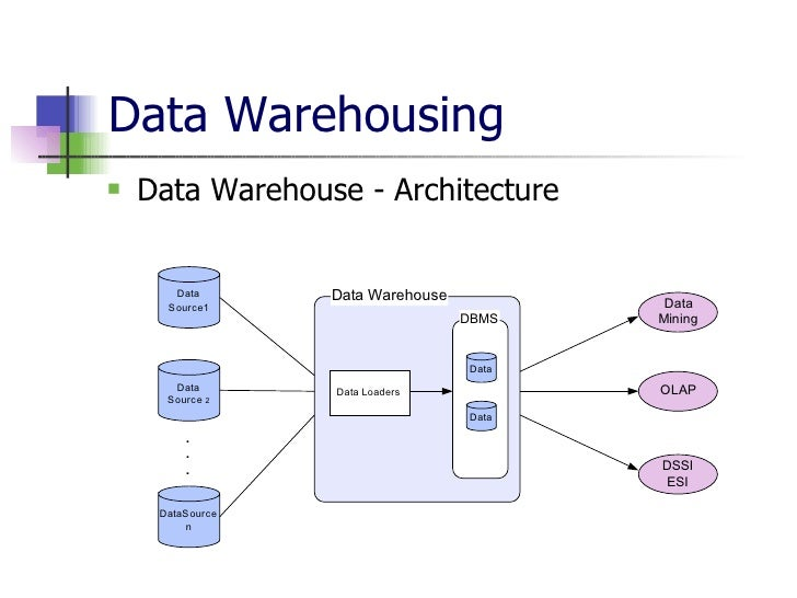 data thesis warehouse What are some ideas about data warehousing to write in my to get exact idea about data warehouse use custom essay writing service for a thesis paper regarding the.
