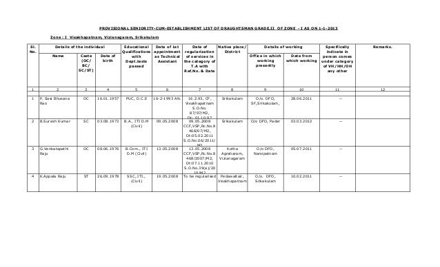 PROVISIONAL SENIORITY-CUM-ESTABLISHMENT LIST OF DRAUGHTSMAN GRADE.II OF ZONE - I AS ON 1-1-2013 Zone : I Visakhapatnam, Vi...