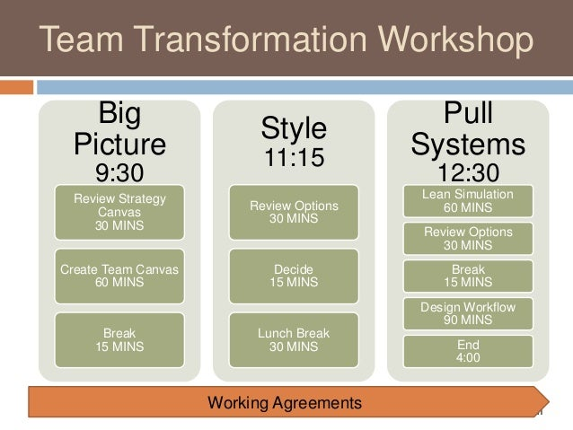 @_AprilJefferson CuriousAgility.blogspot.com Team Transformation Workshop Working Agreements Big Picture 9:30 Review Strat...