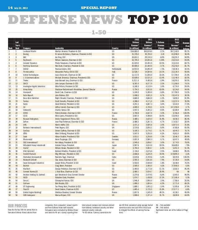 14 July 22, 2013 SPECIAL REPORT 2012 2011 2012 Last Defense Defense % Defense Total Revenue Year's Revenue* Revenue* Reven...