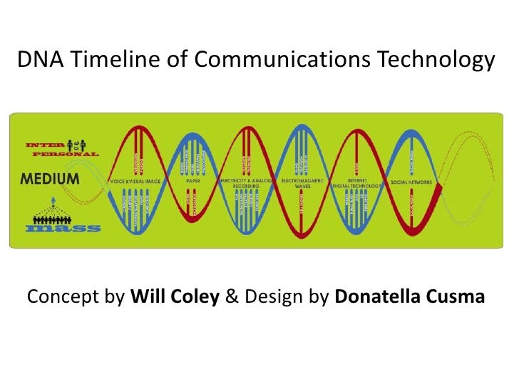 DNA Timeline of Communications Technology<br />Concept by Will Coley & Design by Donatella Cusma<br />