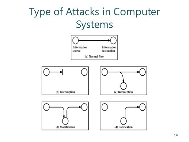 What are the most common types of network attacks?