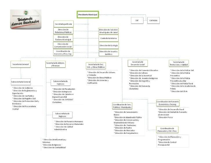 Organigrama Transparencia