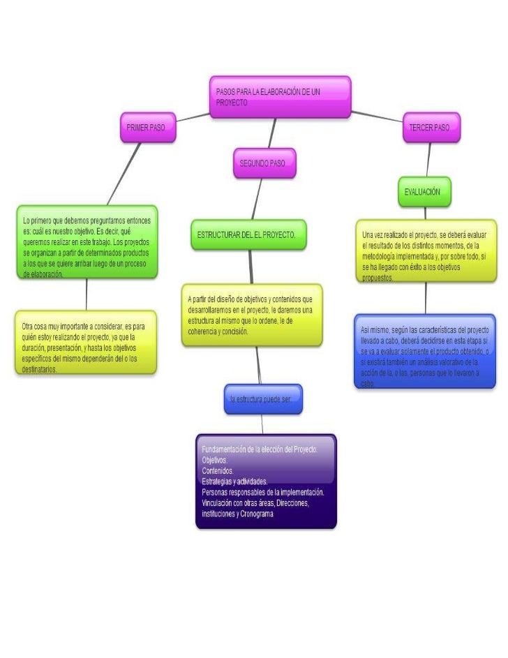Como hacer un proyecto Como crear un proyecto