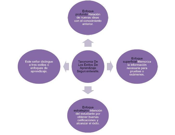 Doc3 taxonomia  de los estilos de aprendizaje